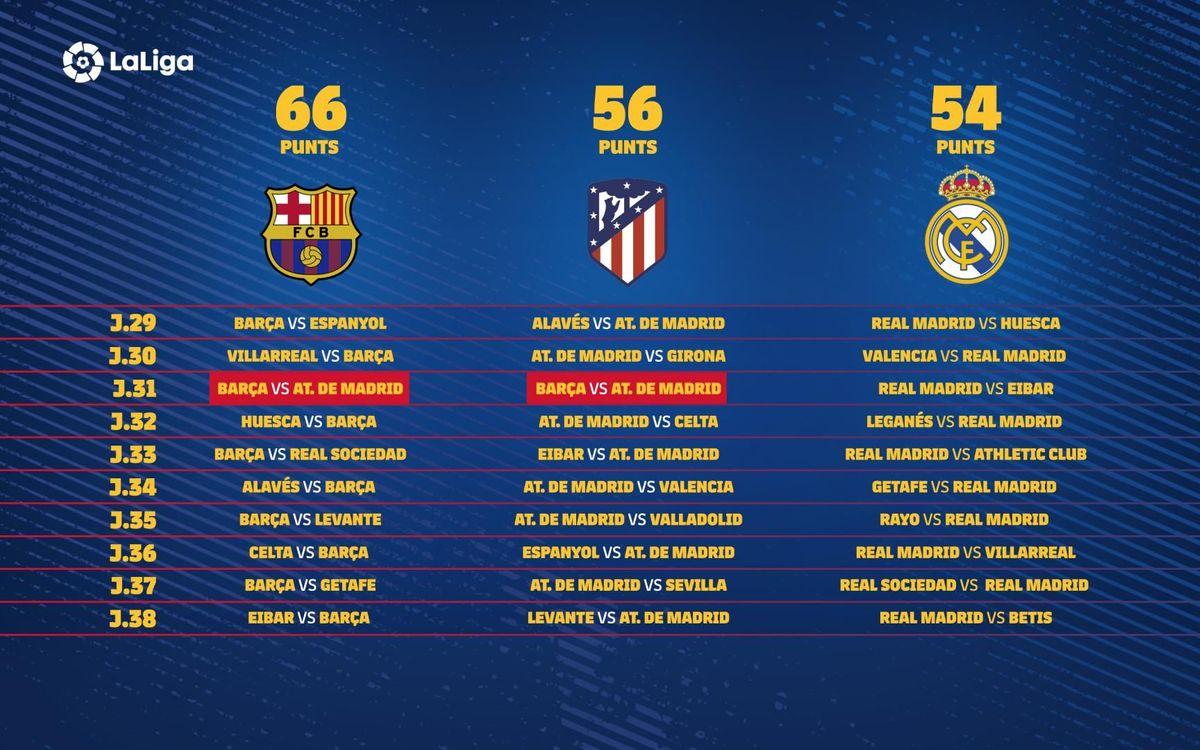 L'últim tram de calendari per als 3 primers classificats a la Lliga