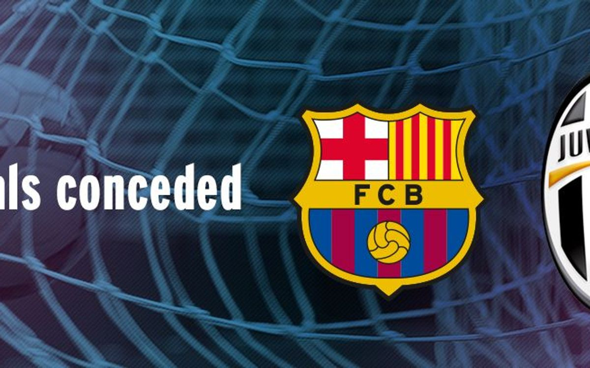 FC Barcelona and Juventus, only European clubs yet to be scored upon