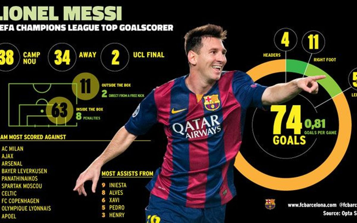 Infographic: Leo Messi the all-time leading scorer in Champions League history