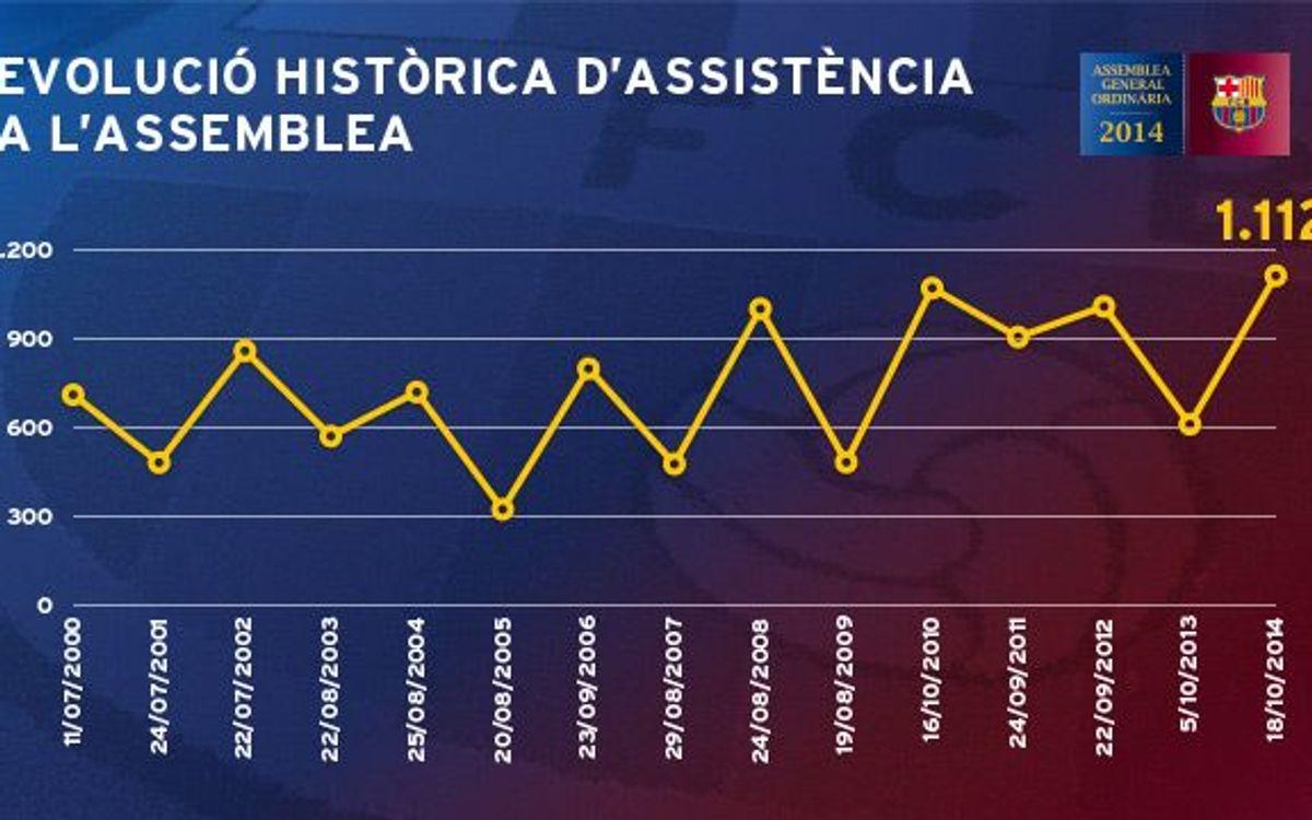 1.112 compromissaris fixen el rècord d'assistència en una Assemblea del FC Barcelona