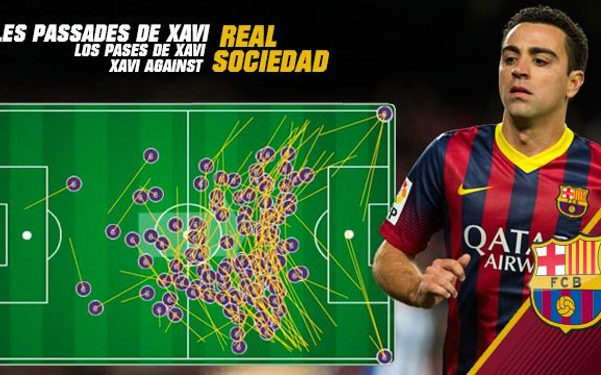 Facts and figures from the Real Sociedad game