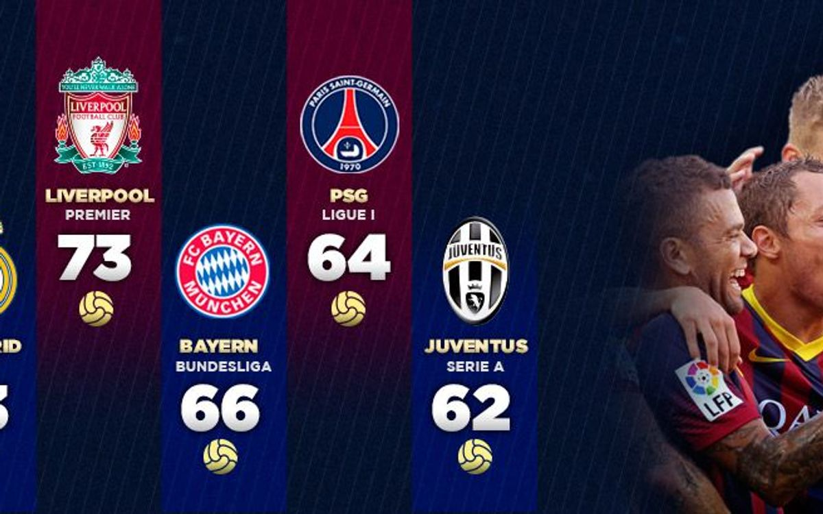 Goal kings of Europe
