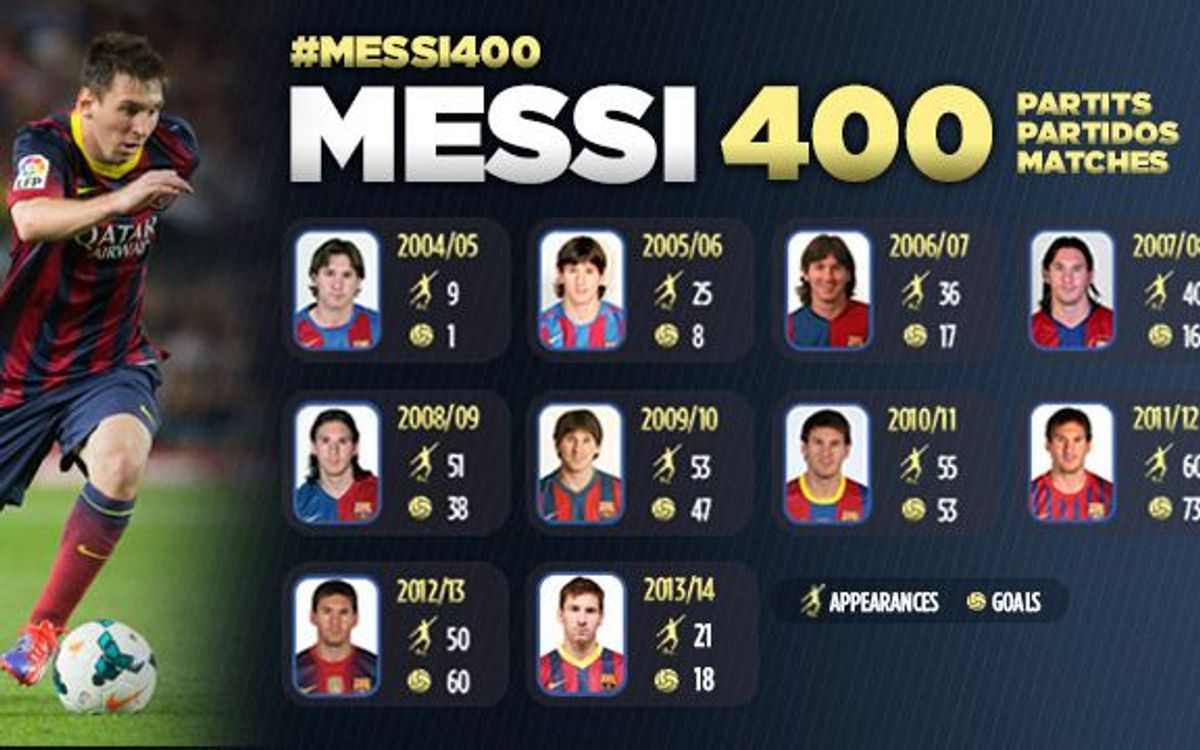Messi plays crucial role in his 400th match for FC Barcelona