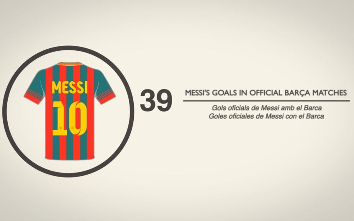 What you didn't know about FC Barcelona in 2013