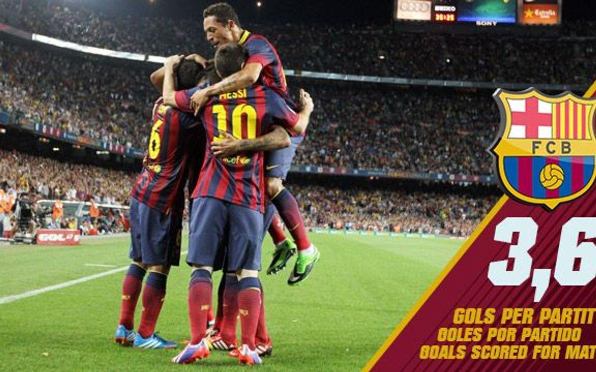 El Barça és l'equip europeu que més gols marca per partit