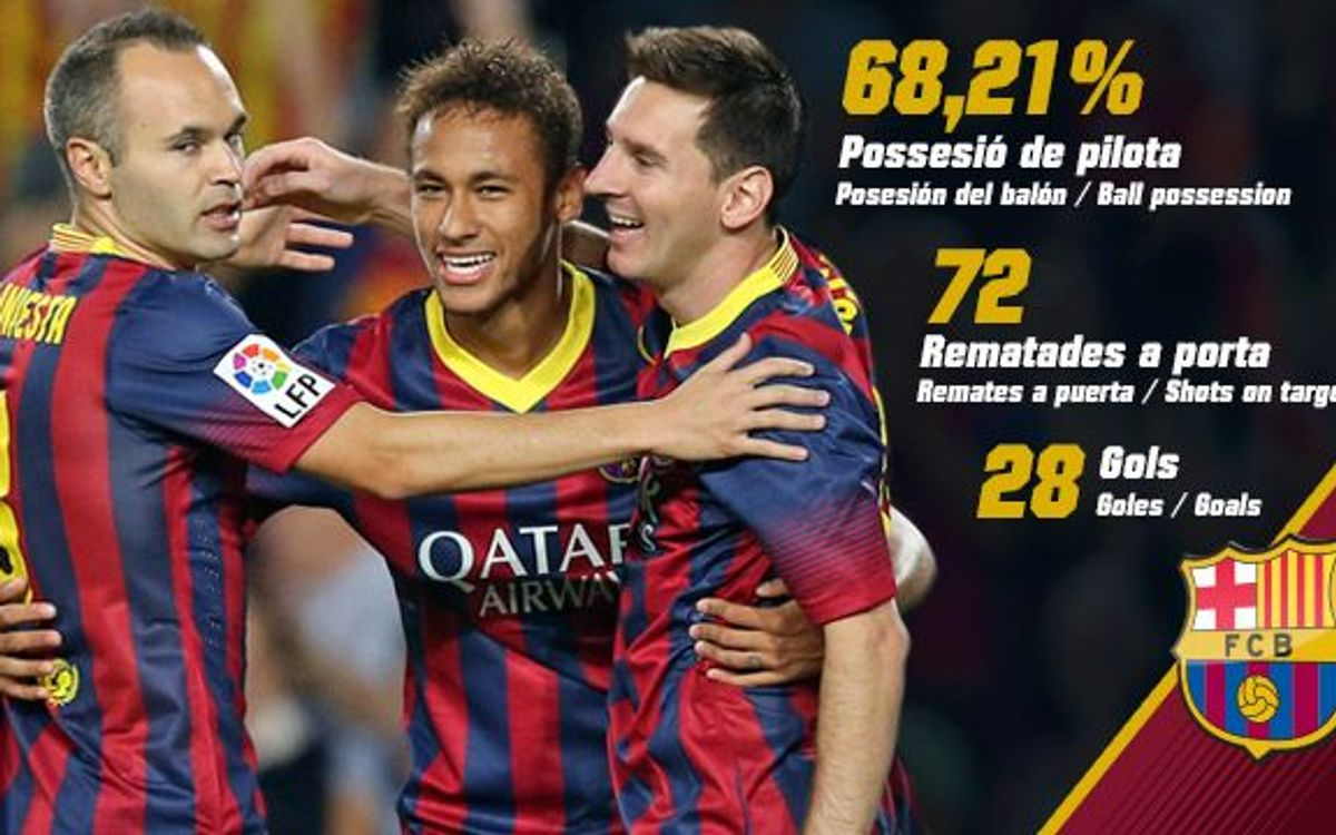 FC Barcelona top in almost every statistical category