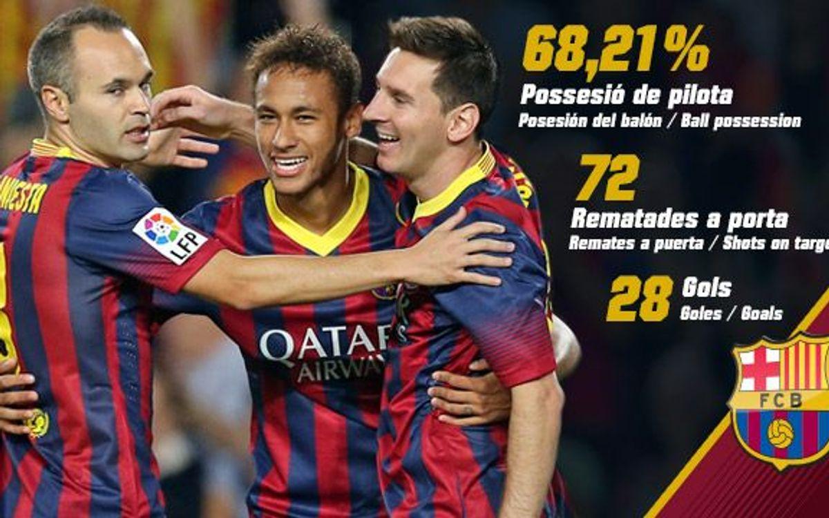 El FC Barcelona lidera la majoria de classificacions estadístiques de Primera