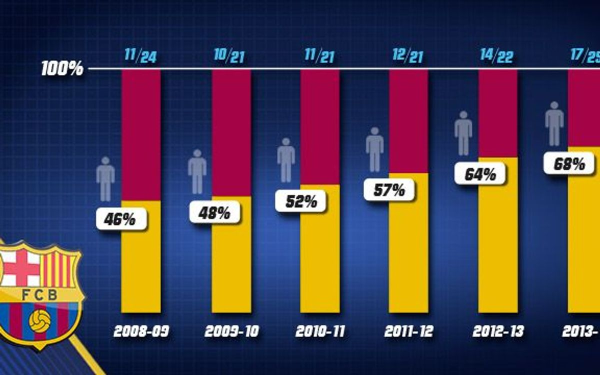 68% of Barça 2013/14 comes from the youth system