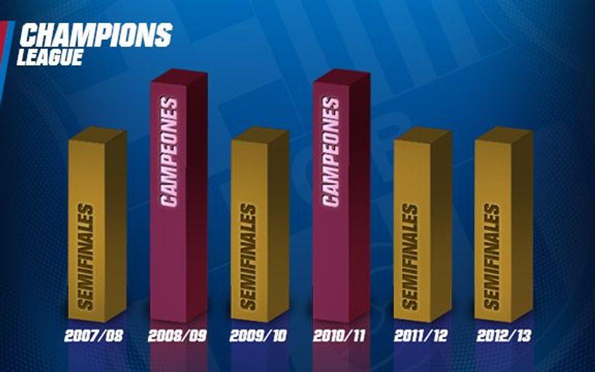 Sexta temporada consecutiva en las semifinales de la Liga de Campeones