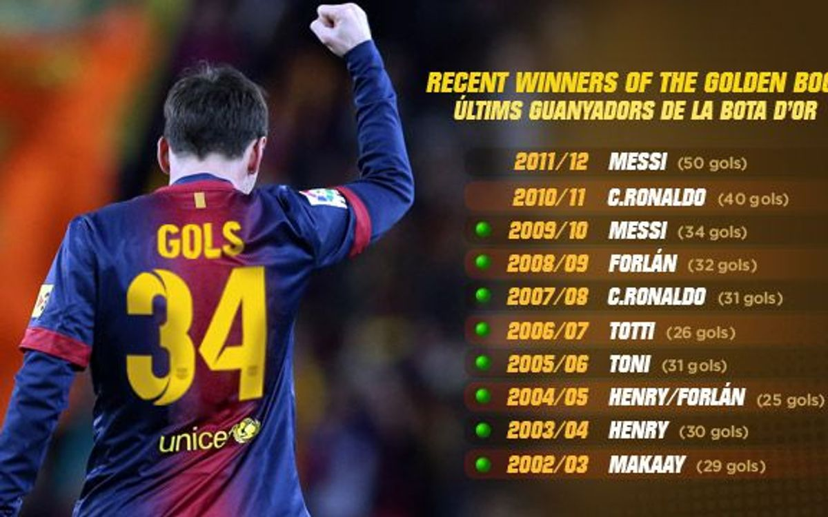 34 buts, un chiffre d'or pour Leo Messi