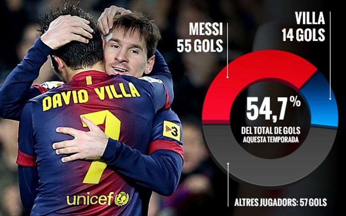 Messi and Villa have scored 54,7% of the team's goals