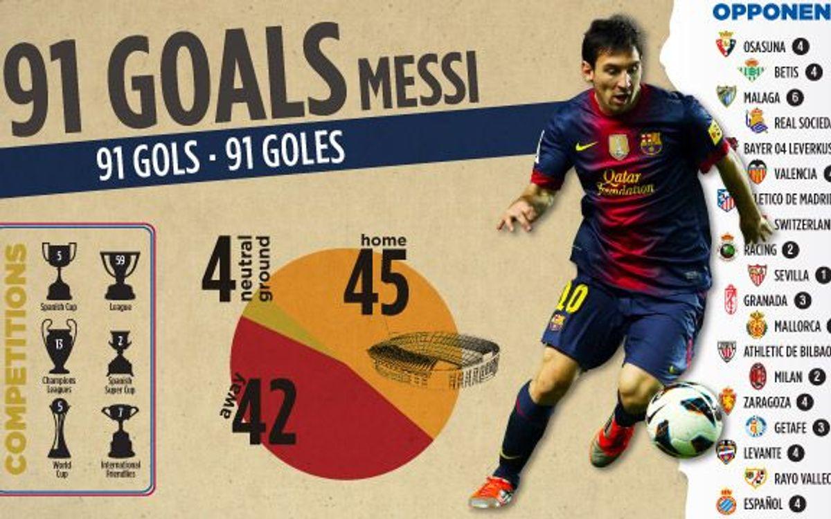 Els 91 gols de Leo Messi amb detall