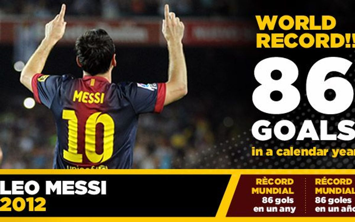 Messi breaks Müller's record of goals scored in a calendar year