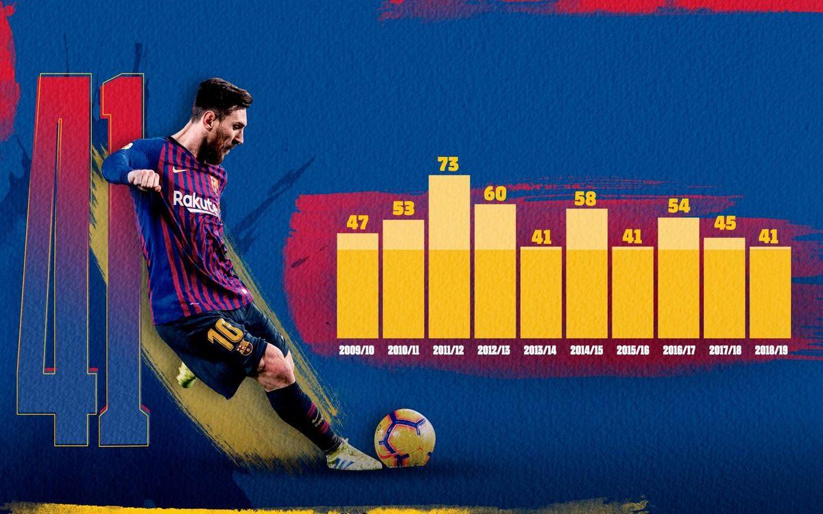 Messi ho torna a fer... i ja van deu temporades!