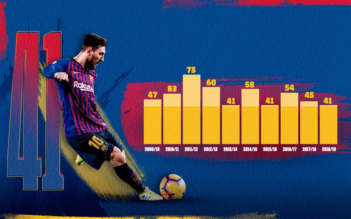 Messi lo vuelve a hacer por décima temporada consecutiva