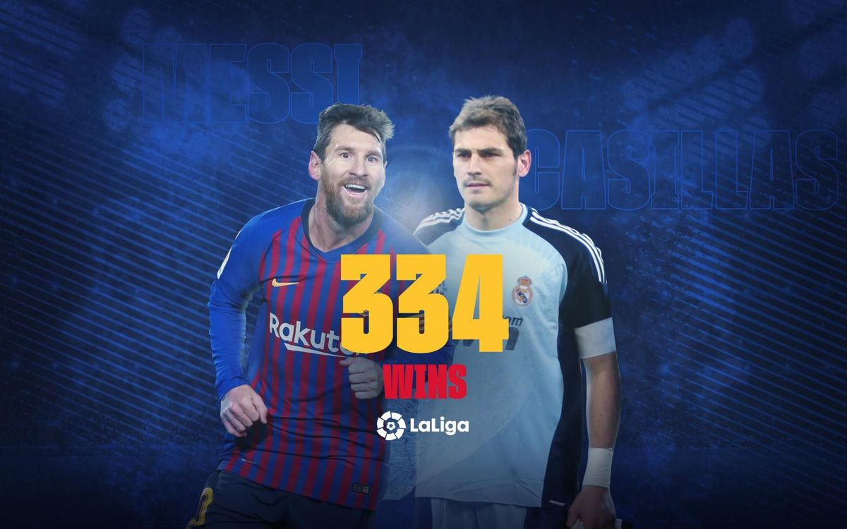 Messi equals Casillas for most wins in La Liga