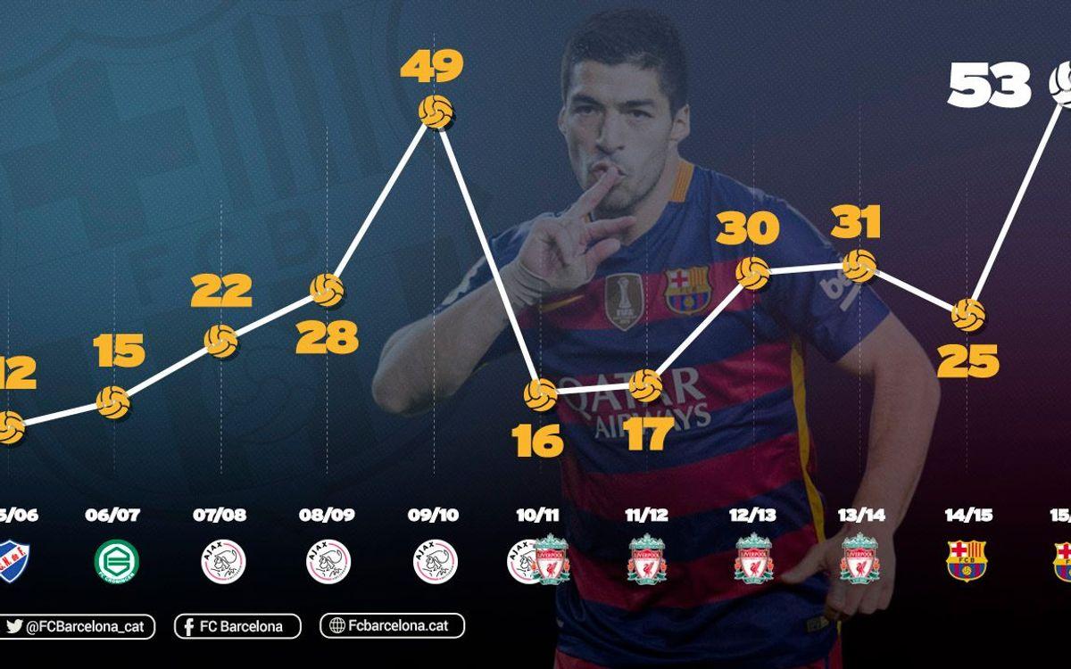 Luis Suárez supera el seu millor registre golejador en una temporada