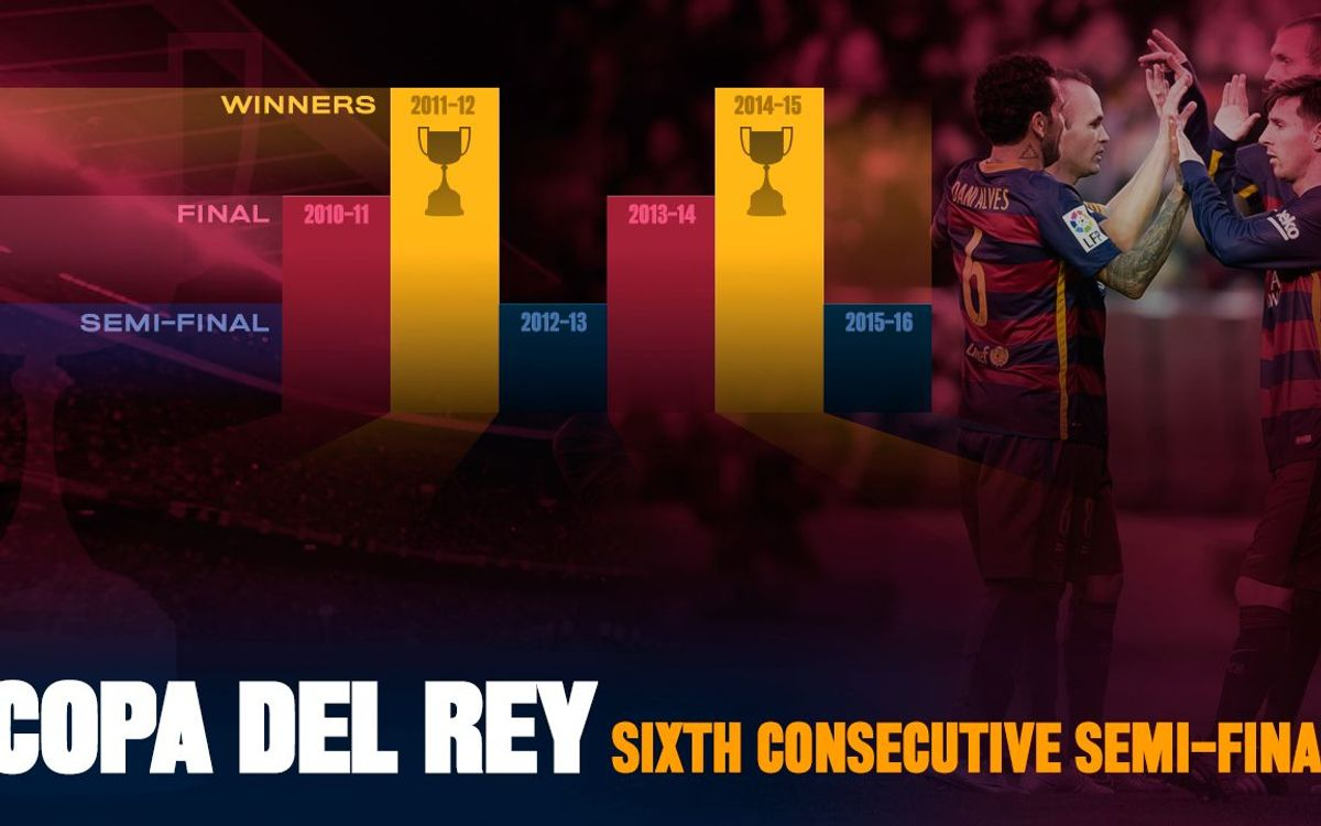 FC Barcelona into Copa del Rey semi-finals for sixth straight year