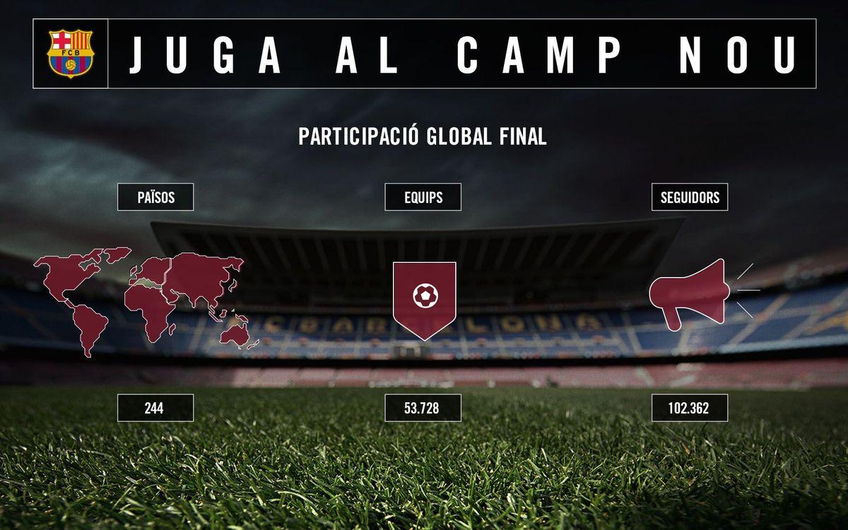 Ja es coneixen els dos equips guanyadors de la campanya 'Juga al Camp Nou'