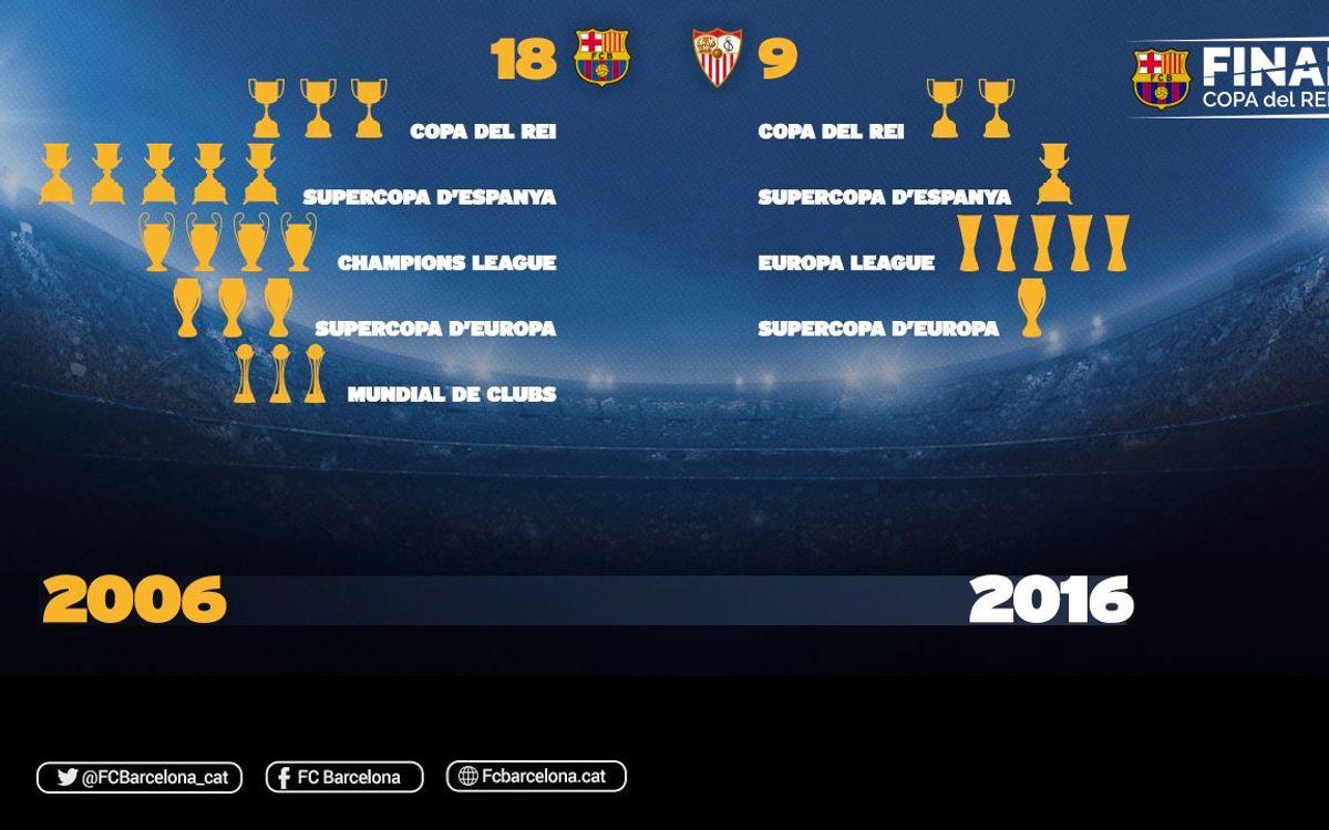 27 Copes entre el Barça i el Sevilla en els darrers deu anys