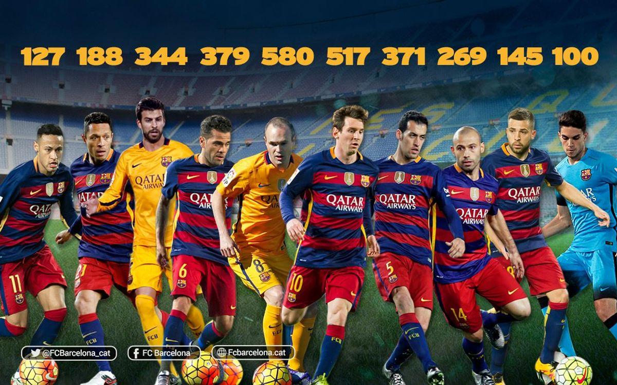 Deu jugadors de l'actual plantilla han jugat 100 partits o més amb el FC Barcelona