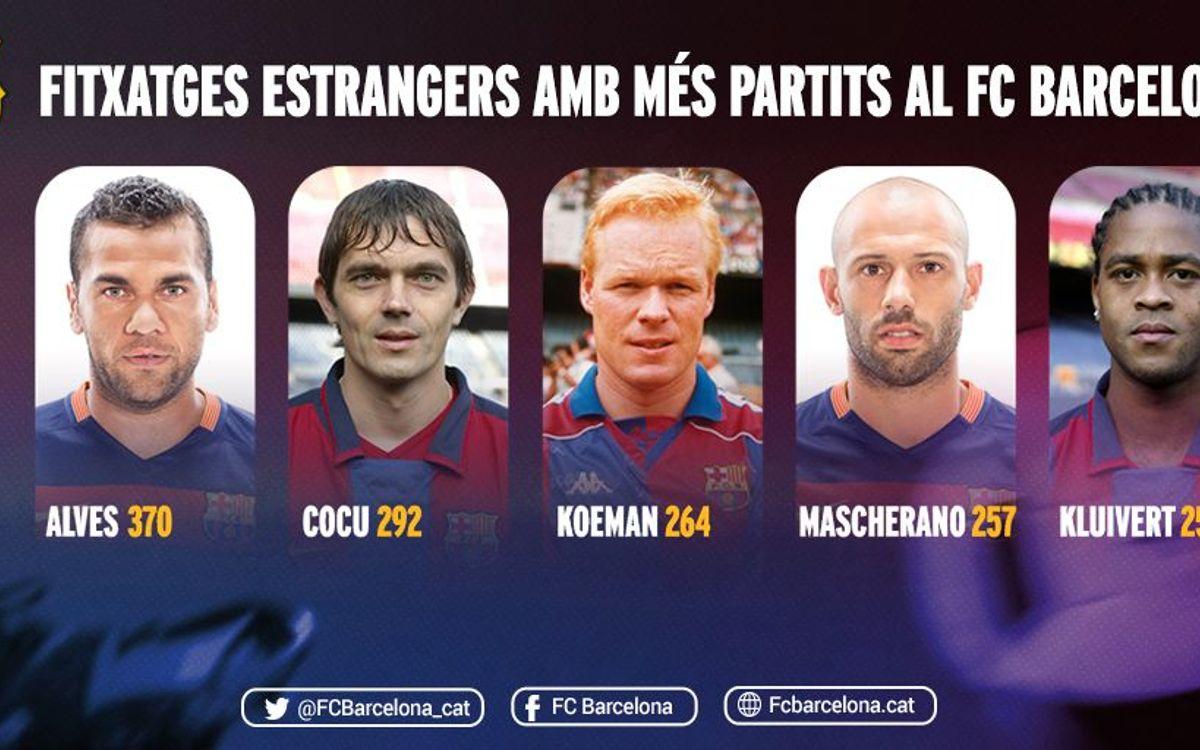 Mascherano entra al Top 5 de fitxatges estrangers amb més partits, que lidera Alves