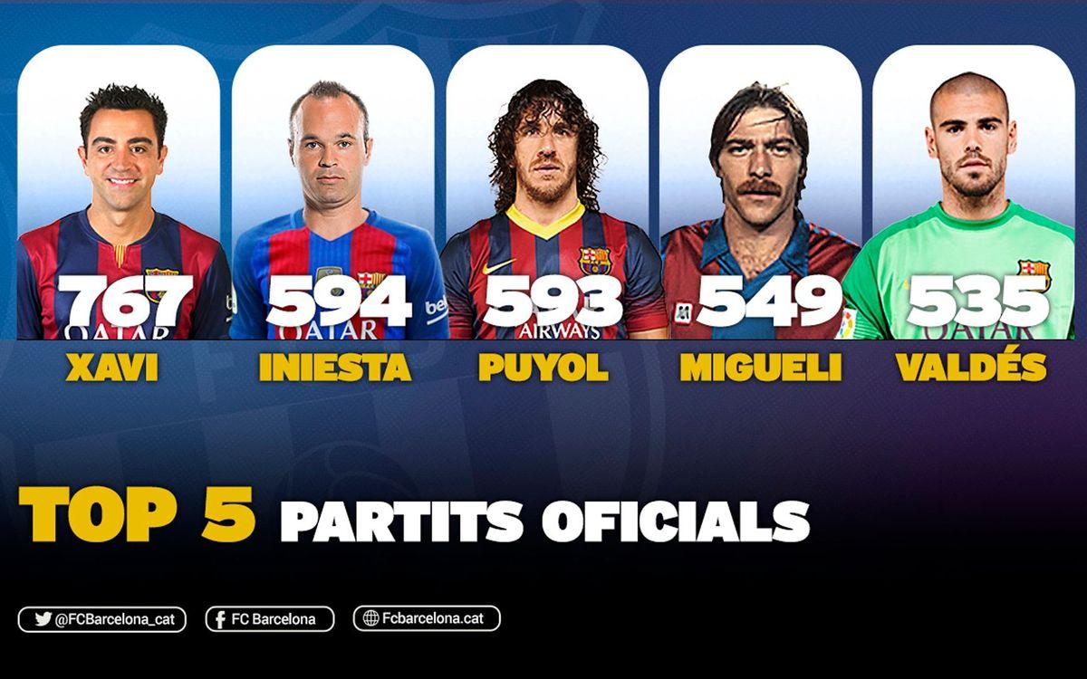 Andrés Iniesta, segon jugador amb més partits amb el FC Barcelona