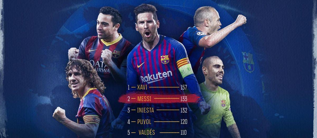 Messi, el segon blaugrana amb més partits a la Champions