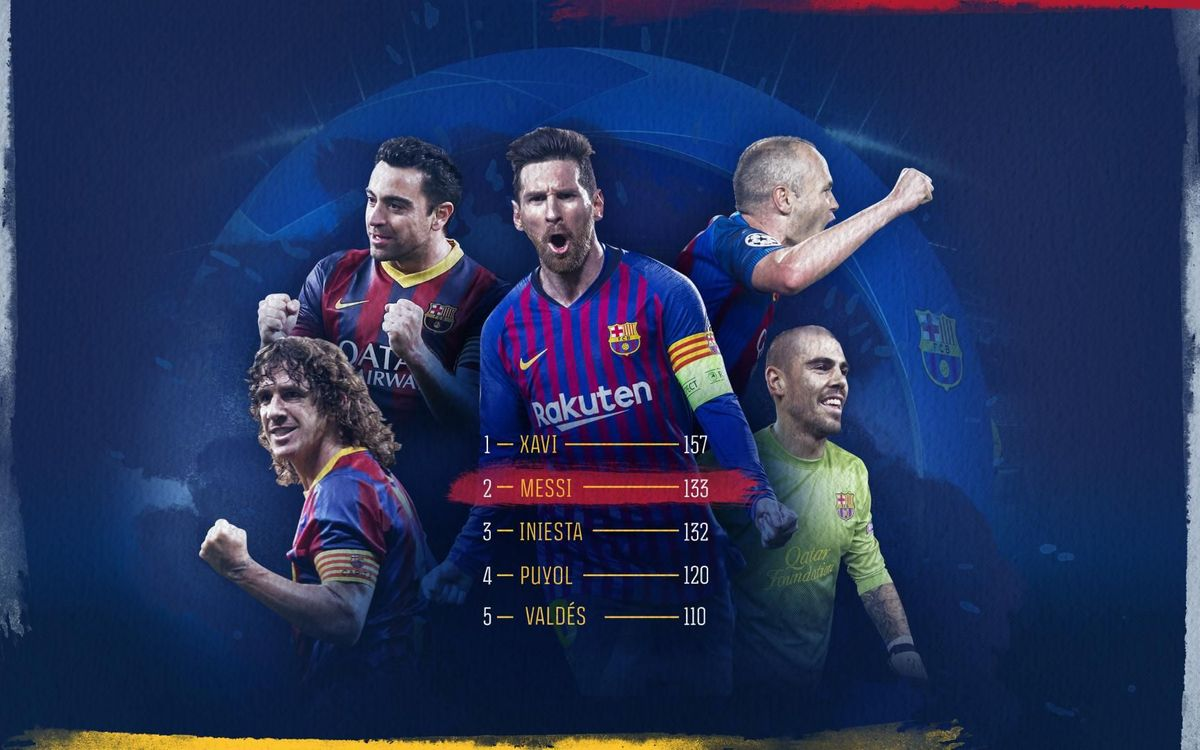 Messi, the Barça player with second most appearances in the Champions League