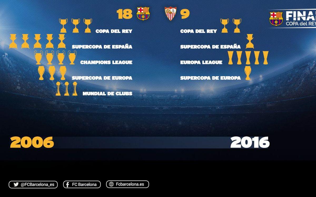 27 copas entre el Barça y el Sevilla en los últimos diez años