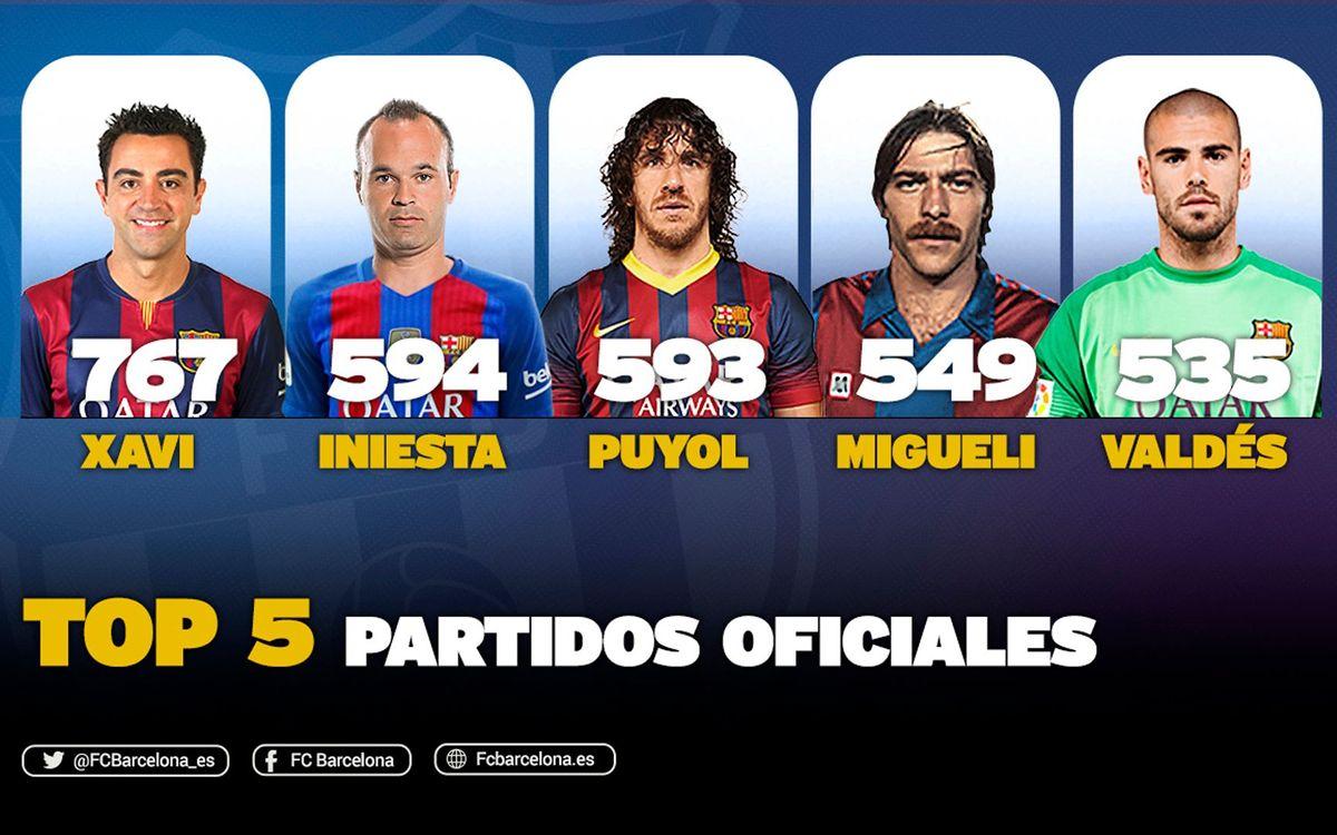 Andrés Iniesta, segundo jugador con más partidos con el FC Barcelona