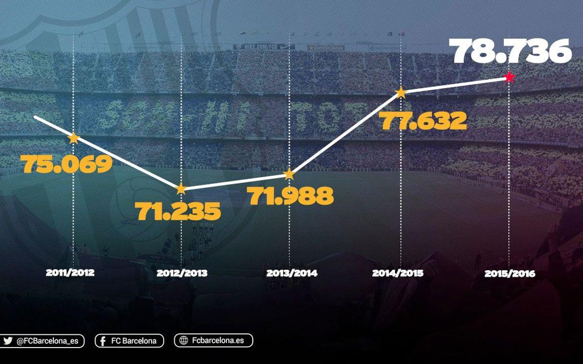 La mejor asistencia al Camp Nou en los últimos cinco años