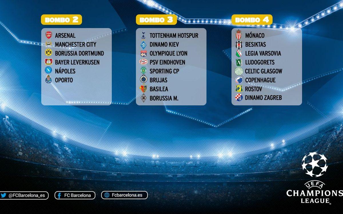 Los posibles rivales del FC Barcelona en la fase de grupos de la Liga de Campeones