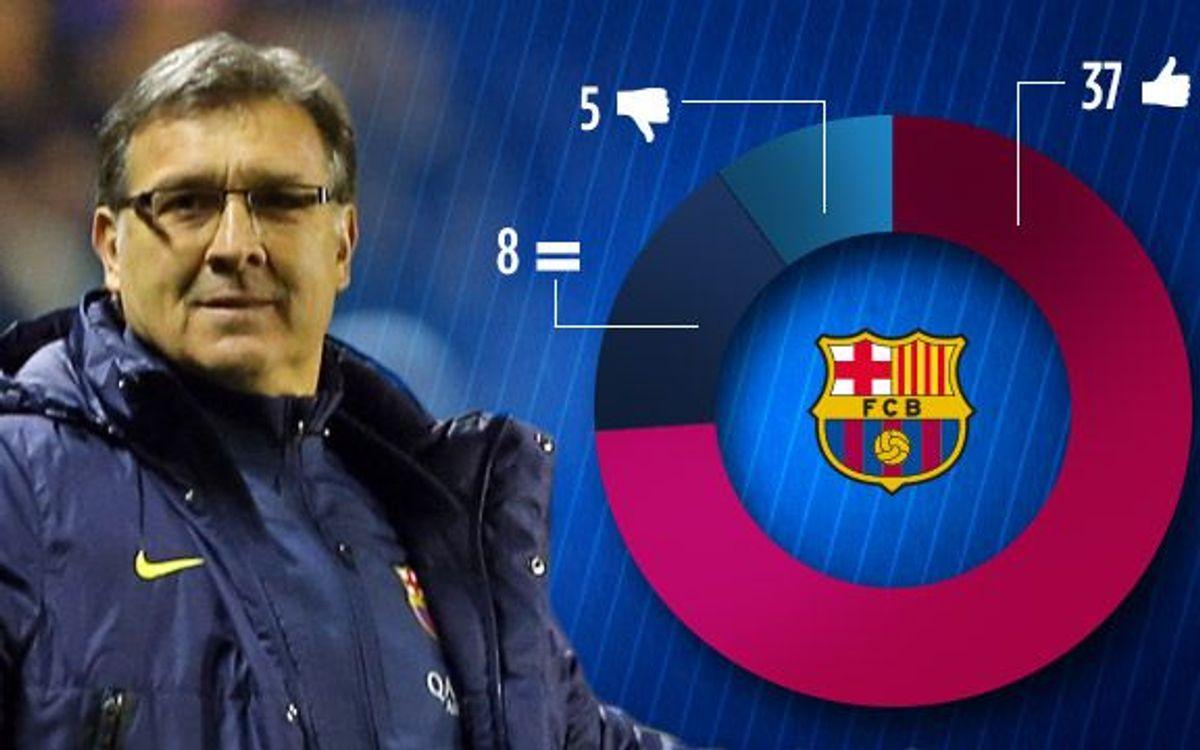 Martino arriba als 50 partits oficials amb el Barça