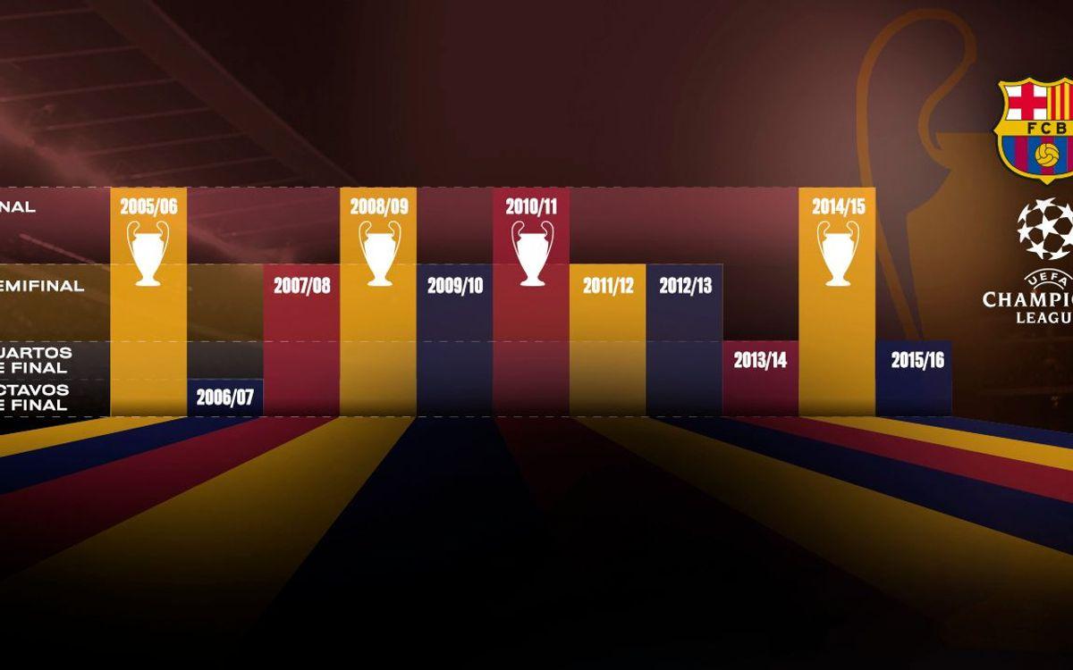 Una década de prestigio en la Liga de Campeones