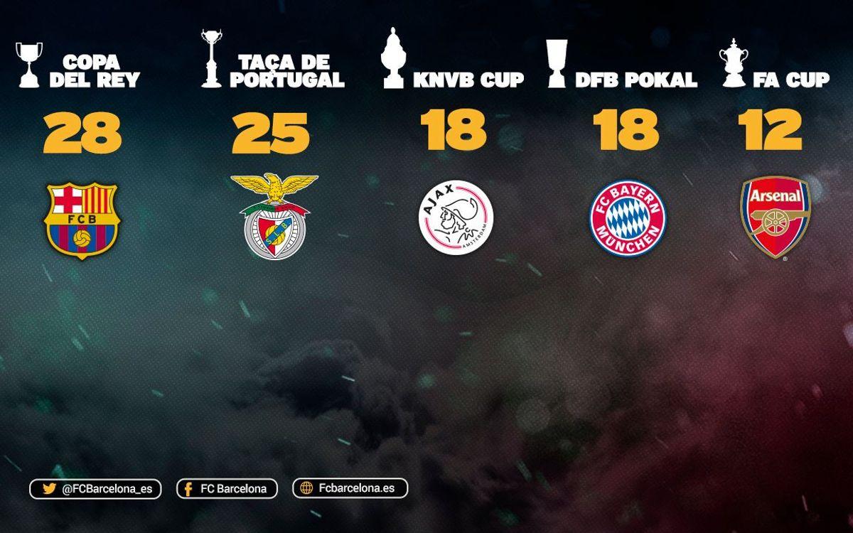 El Barça, también rey de Copas en Europa