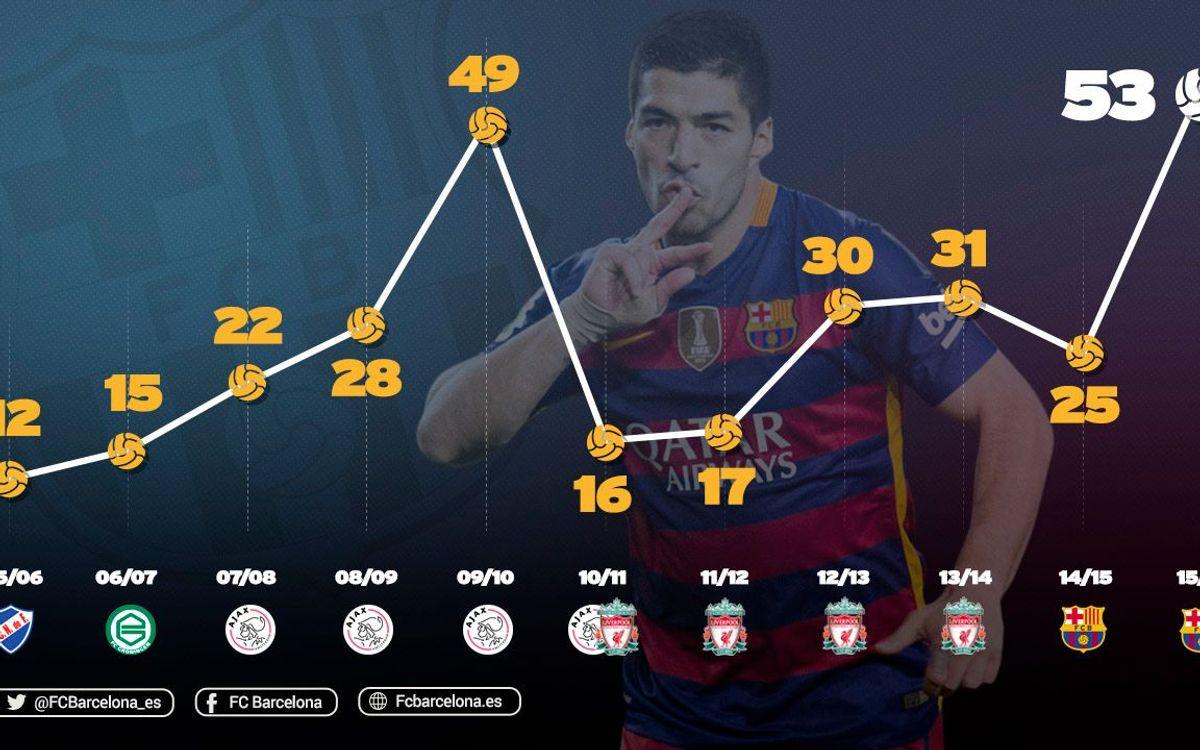 Luis Suárez supera su mejor registro goleador en una temporada