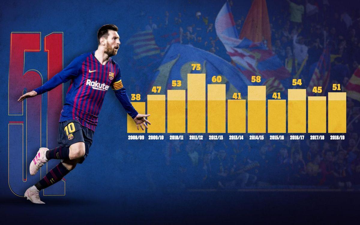 Les buts de Messi en 2018/19