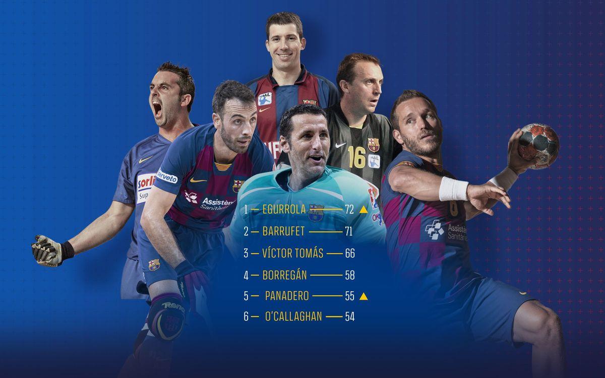 Los deportistas de la historia del Barça con más títulos