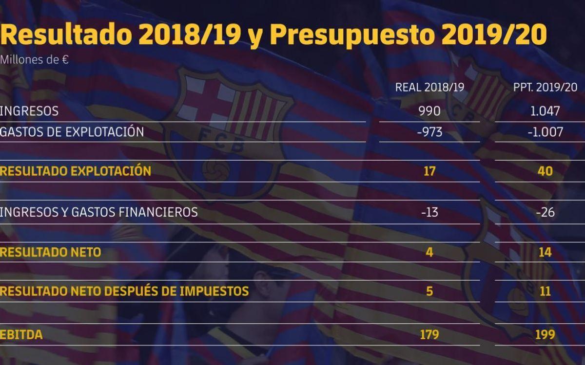 Resultado 2018/19 y presupuesto 2019/20