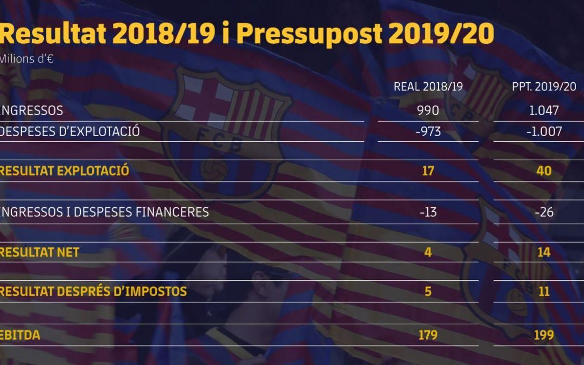 Resultat 2018/19 i pressupost 2019/20