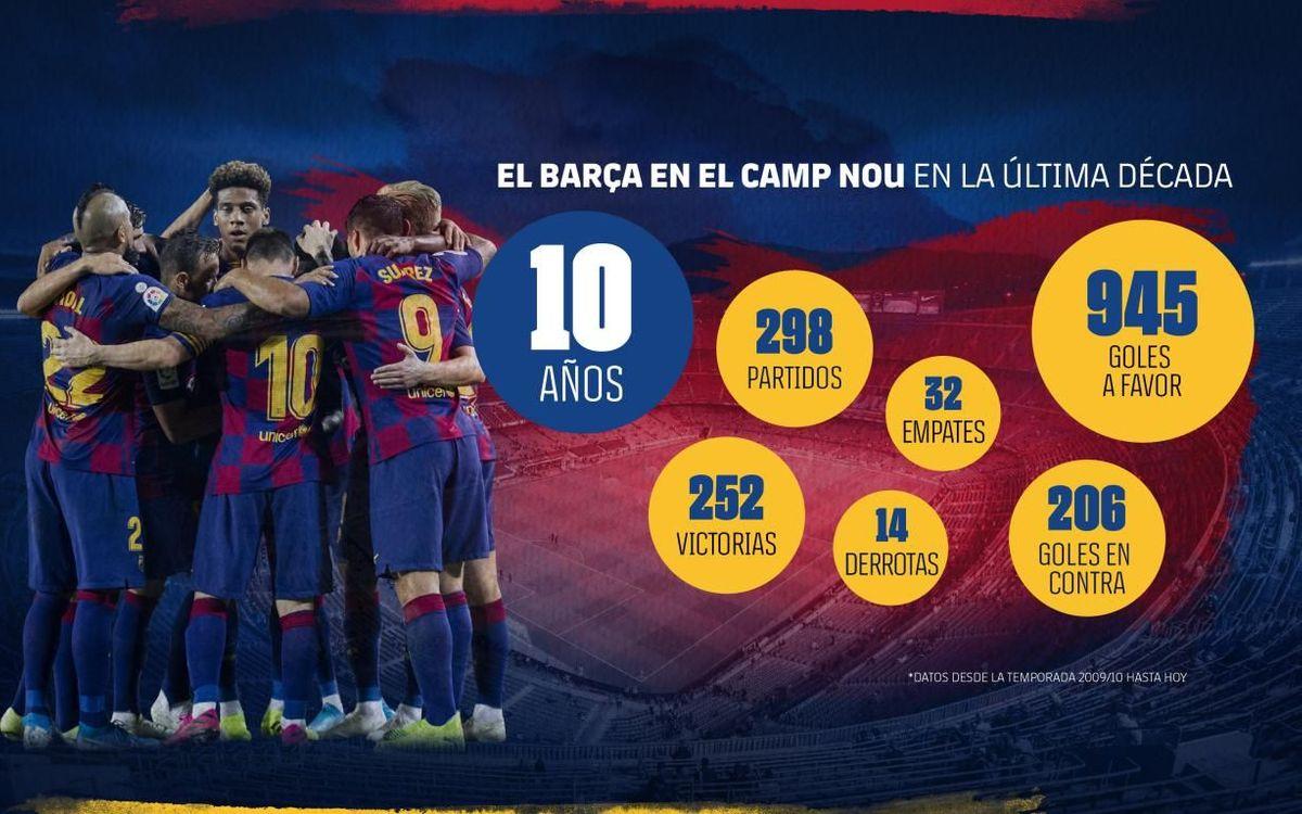 El Barça en el Camp Nou en la última década