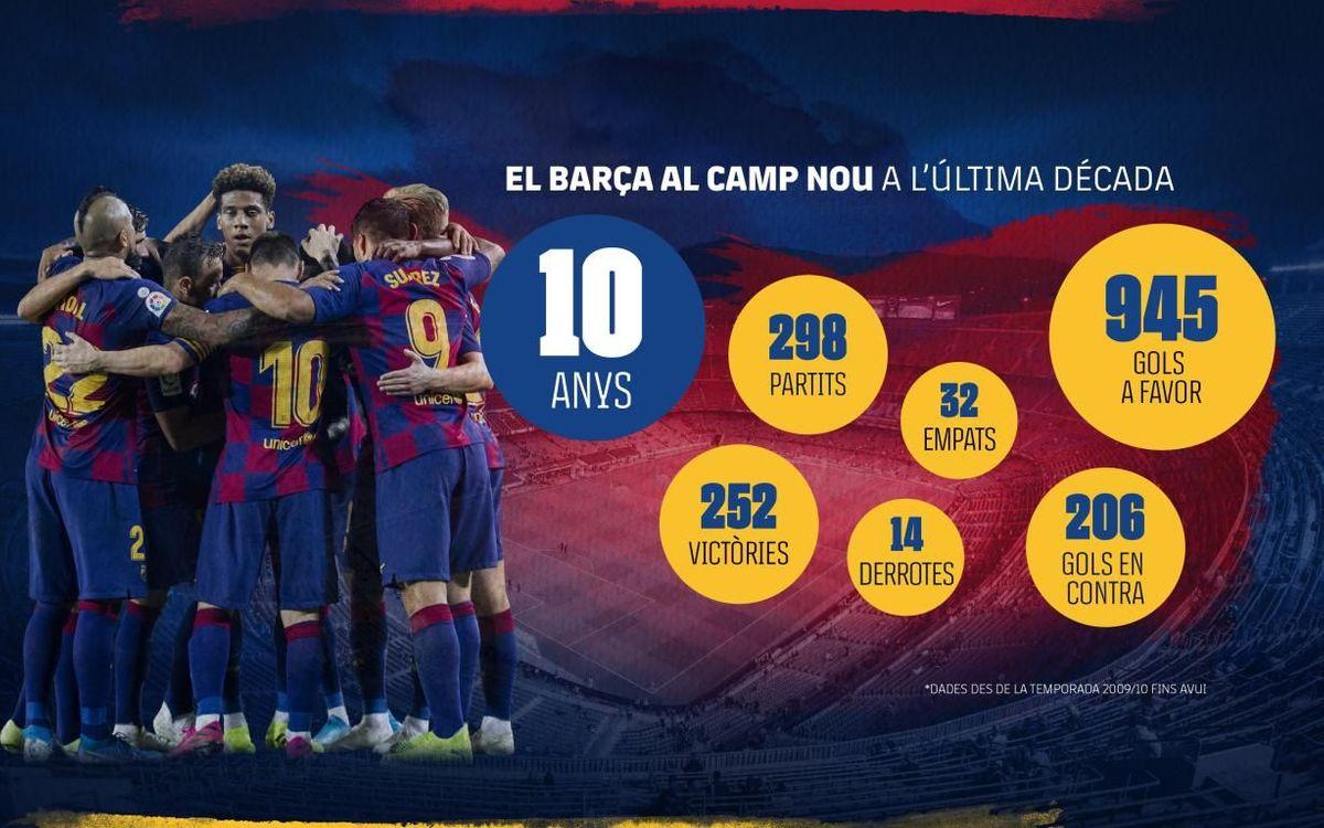 El Barça al Camp Nou a l'última dècada