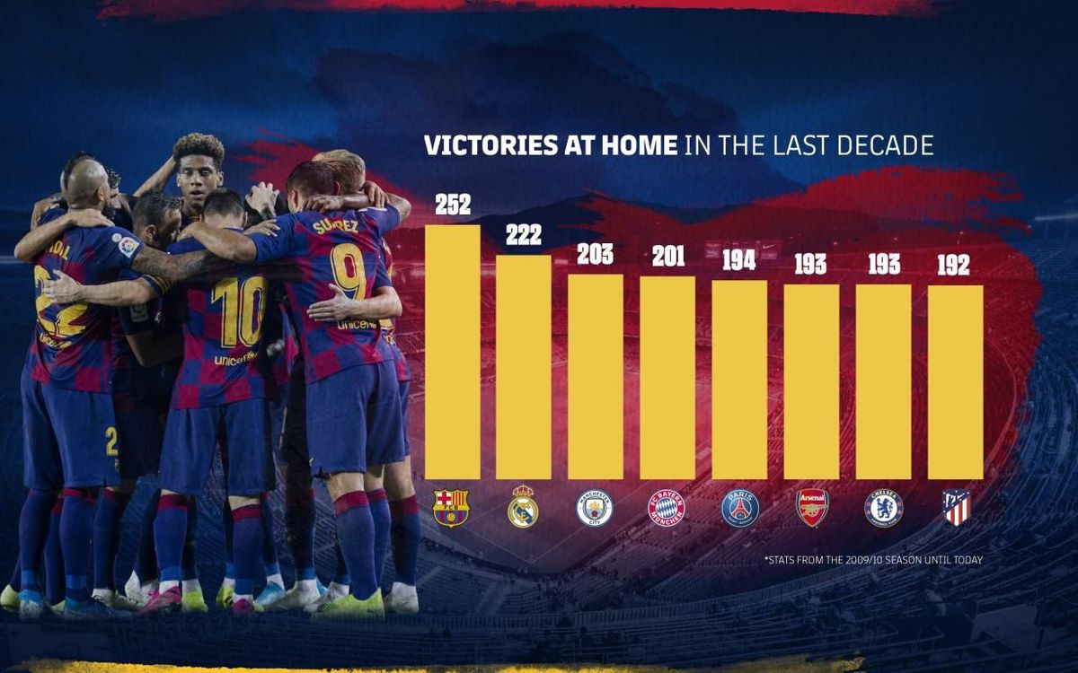 Victories at home in the last decade