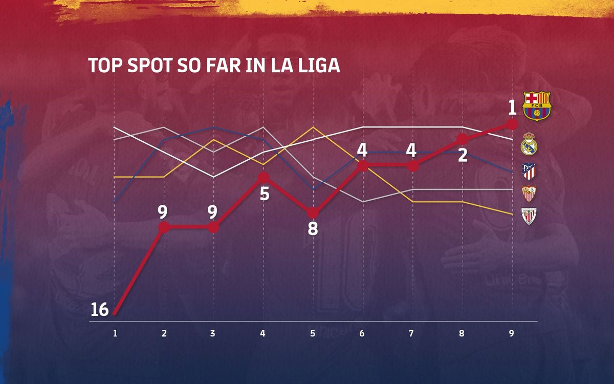 Barça's progression to top spot