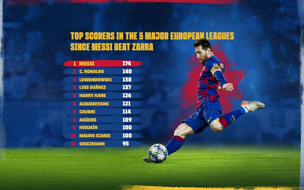 Messi, buteur imparable