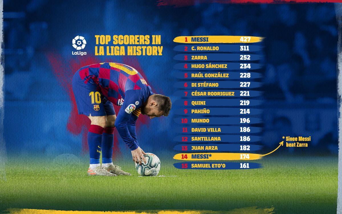 Les meilleurs buteurs de l'histoire en Liga