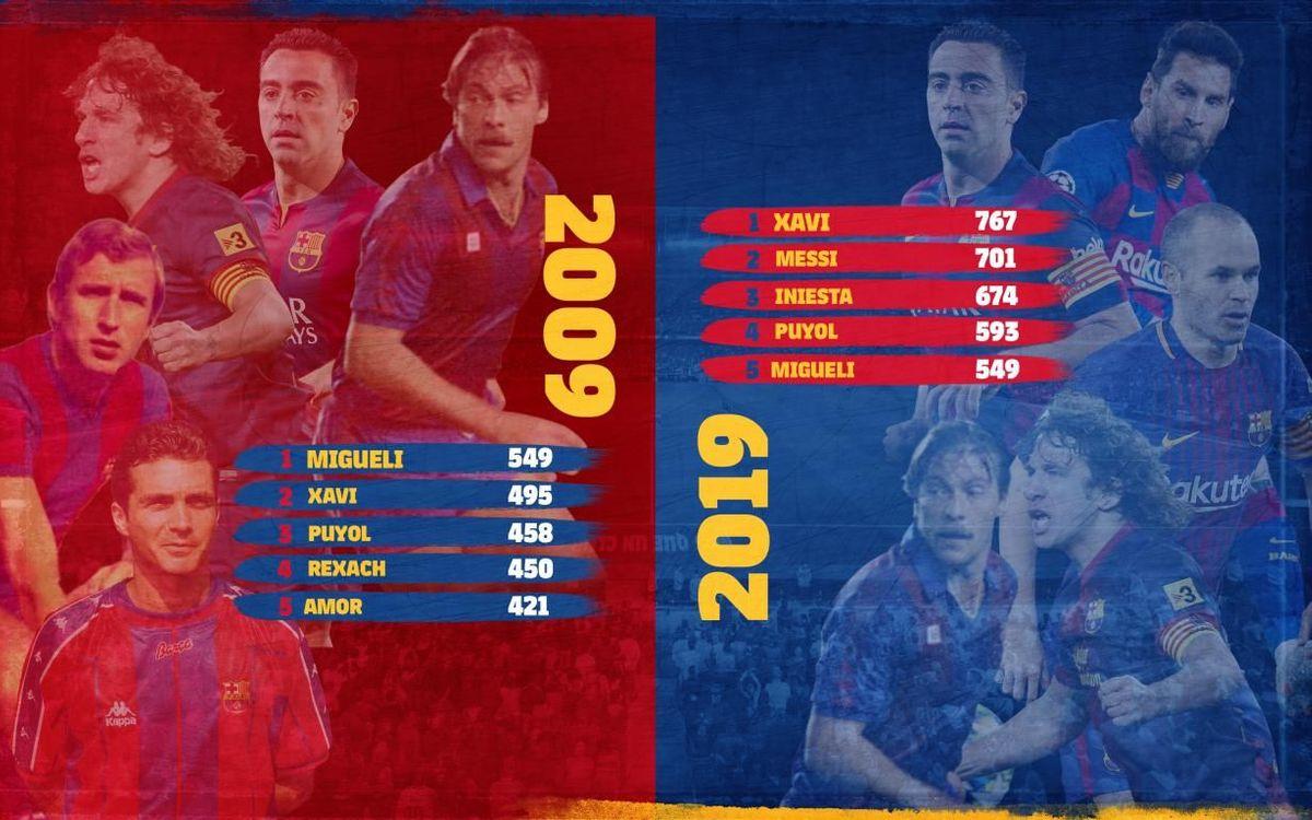Ránking de los cinco jugadores con más partidos en 2009 y 2019.