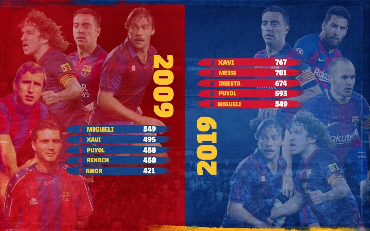 Five players with most appearances in 2009 and in 2019.