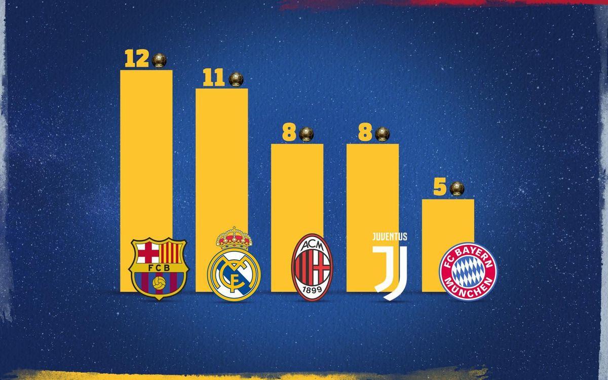 El Barça, con 12, lidera la clasificación en el Balón de Oro